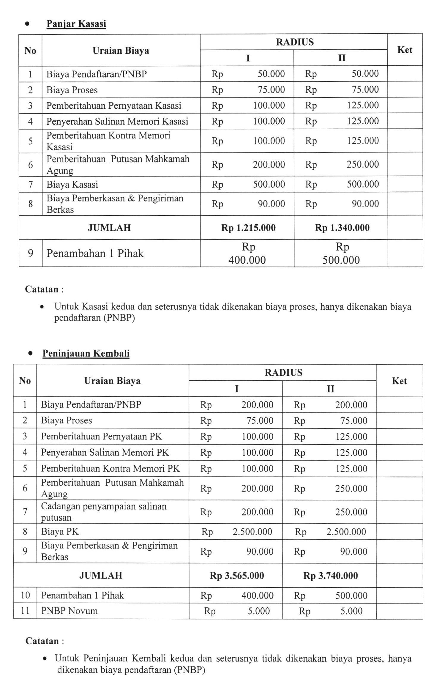 Pengadilan Negeri Jakarta Timur Biaya Perkara Perdata